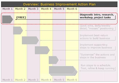 Small Business Improvement Plan | Business Development Plan :