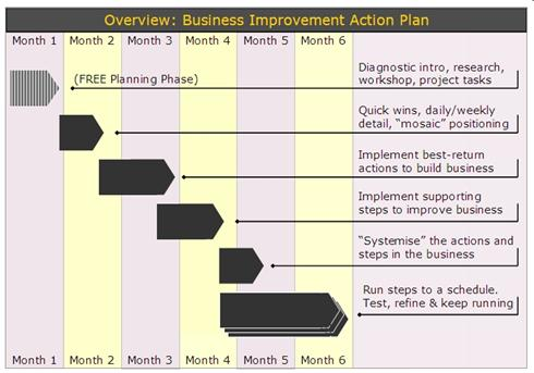 Small Business Improvement Plan  Business Project Plans