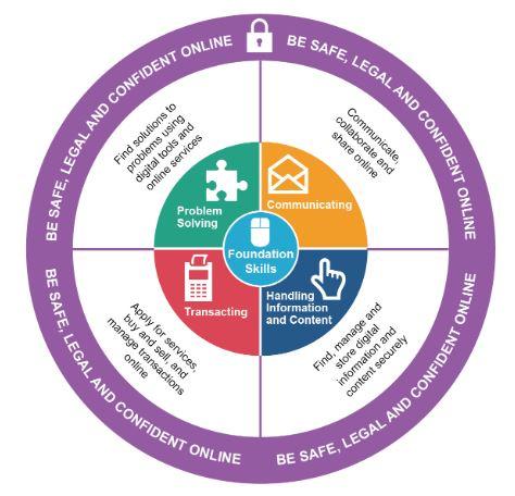 Digital Skills Framework 2018