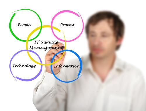 ManDrawingVennDiagram of IT Services Management