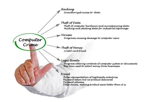 HandSwipingTypesOfComputerCrime