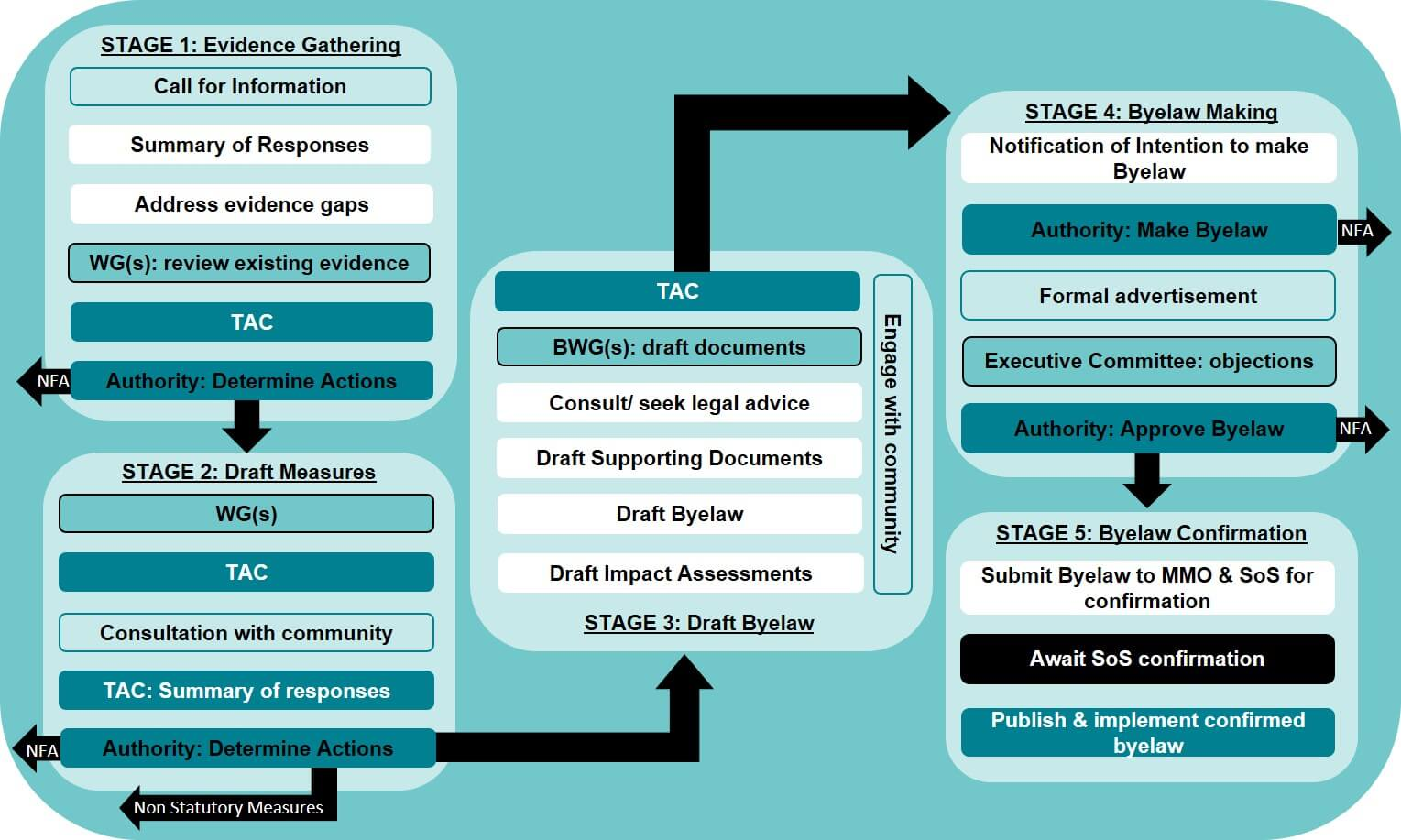 Southern IFCA | SIFCA | Byelaw Process Map