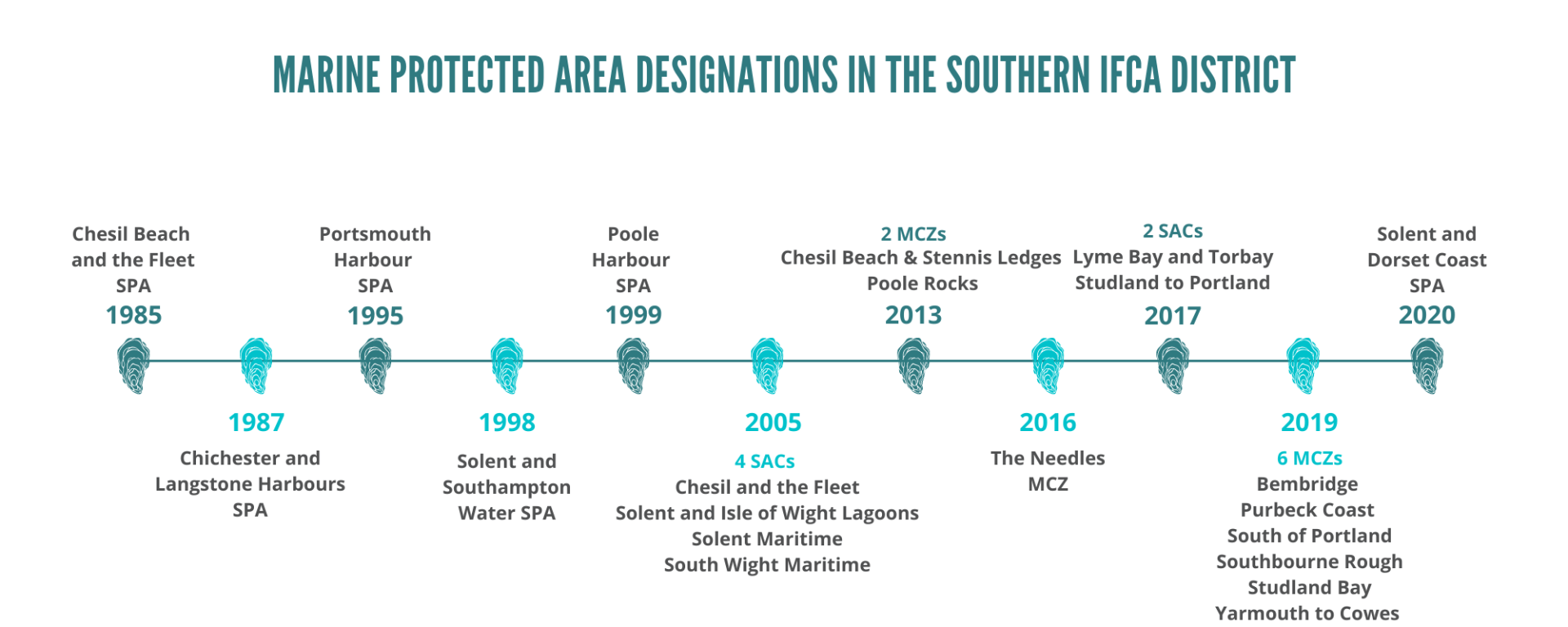 Southern IFCA | SIFCA | Marine Protected Areas | MPA Timeline