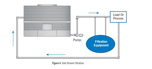 Sidestream filtraion