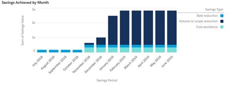contract management- savings achieved by month graph