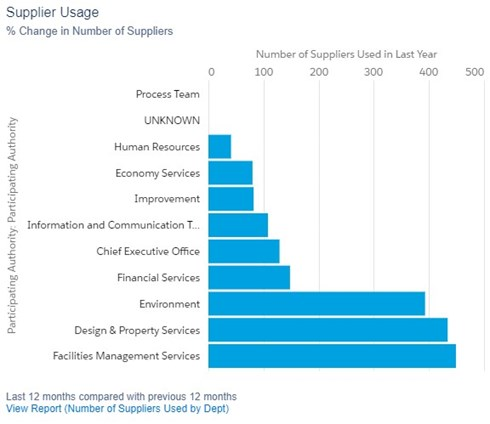 supplier relationship management- supplier usage graph
