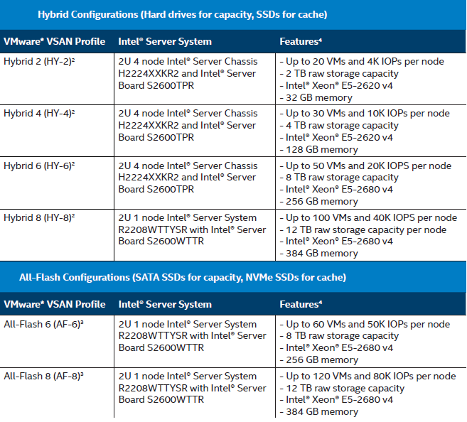 Intel VSAN Ready Nodes : Sentral