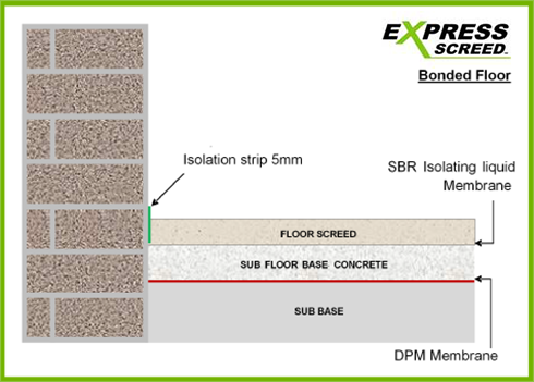Underfloor Heating Minimum Screed Thickness For Underfloor Heating