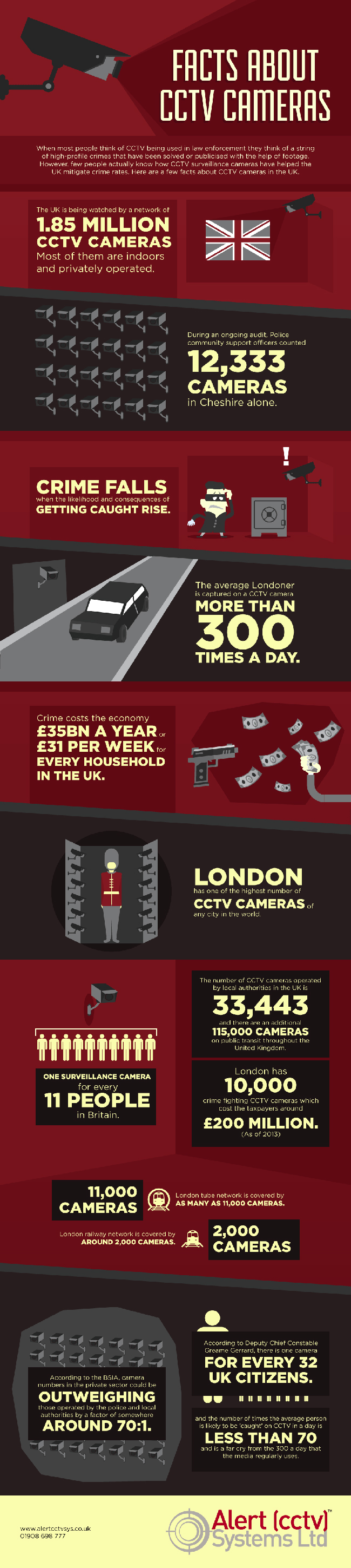 cctv facts uk