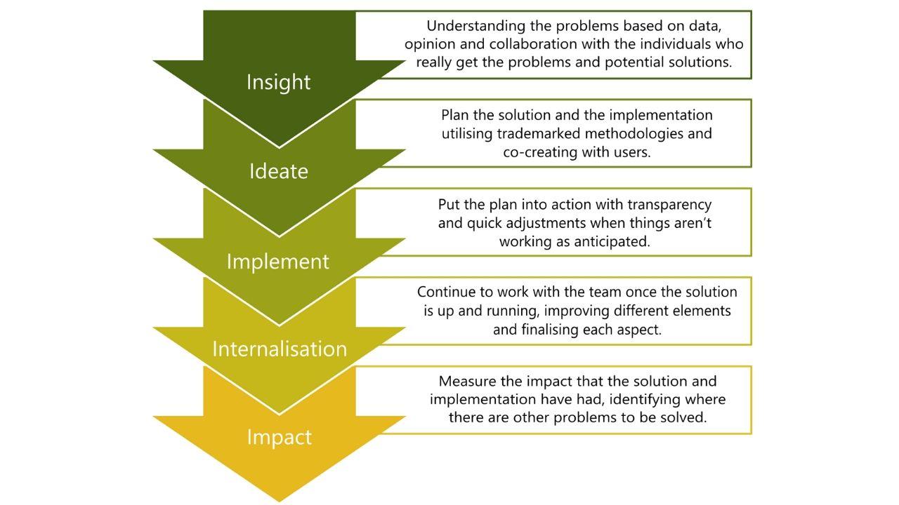 5i Framework