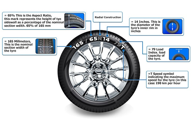 Tire Size Meaning >> Bathwick tyres - Tyre-markings-explained : Bathwick Tyres - Tyres throughout the South of ...