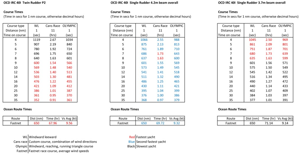 Owen Clarke Design use polars created by our VPP to compare the actual finish time of a candidate design with the TCF time correction factor corrected time as part of the performance analysis when designing yachts to rating rules.