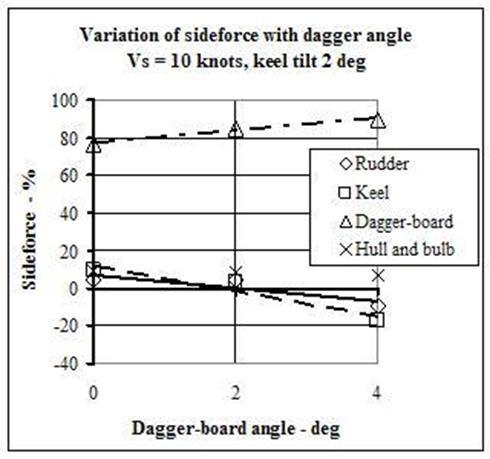 Daggerboard evaluation for an IMOCA 60 yacht : Owen Clarke
