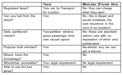 Black Cab London Fares >> Taxi Or Minicab The Real London Taxi London England Uk Book